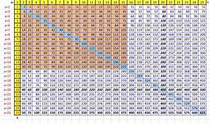 7 Images 3 Times Table Chart Up To 100 And Review Alqu Blog