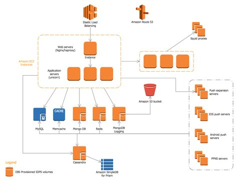 Diagram In Architecture by Aws Architecture Diagrams Solution Conceptdraw