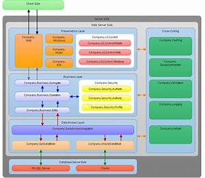 Layered Software Architecture