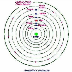 Aristotle Model of Solar System - Pics about space