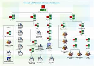 Ldap Active Directory Diagram Software