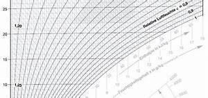 Luftvolumenstrom Berechnen : berechnung klimatechnischer prozesse im mollier h x diagramm ikz ~ Themetempest.com Abrechnung