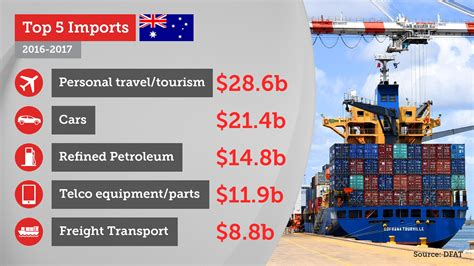 Australia's Trade Explained Top Imports, Exports And