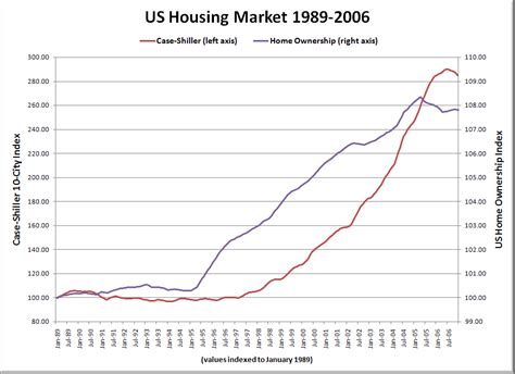 housing market detailed study of land use regulations home prices