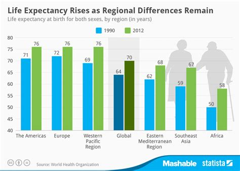 what is the average lifespan of a chart life expectancy rises as regional differences remain statista