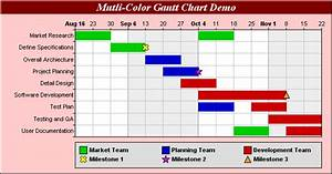 Pert Cpm And Gantt Chart What Is A Gantt Chart