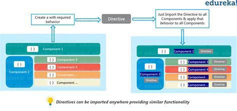 angular directive angular directive tutorial with exle custom directives edureka