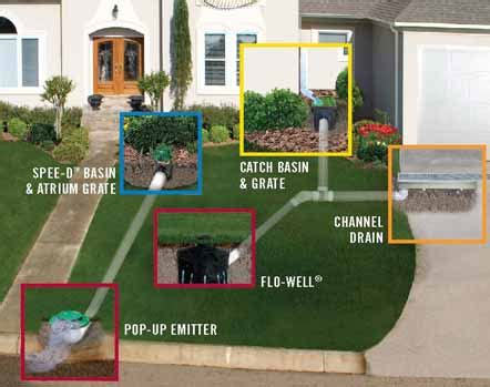 water drainage solutions forever young landscaping 187 runoff water drainage