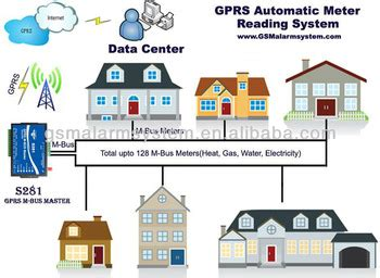Gprs Bus Master Wireless Automatic Meter Reading