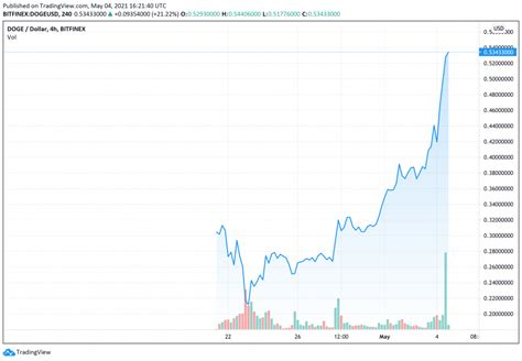 Dogecoin price continues with its impressive performance ...