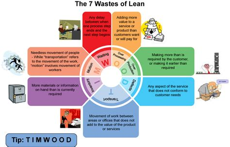 leanwastes arrizabalagauriarte consulting