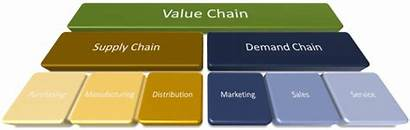 Sales Chain Supply Why Demand Value Risk