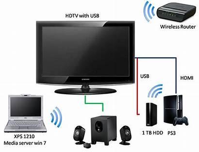 Setup Ps3 Laptop Entertainment External Hdd Samsung