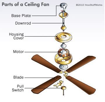 How Do Ceiling Fans Work  Heating And Cooling Systems For
