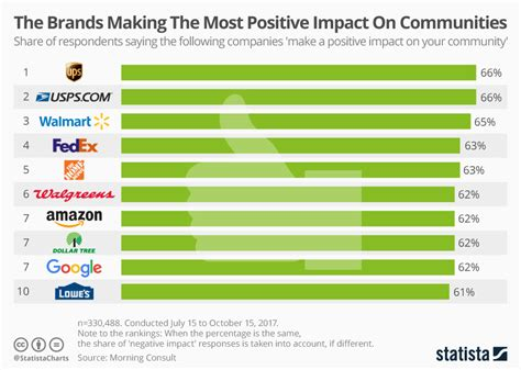 Chart The Brands Making The Most Positive Impact On