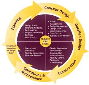 design management the business for design management in your project project manager