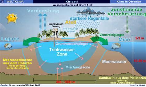 RAOnline EDU: Kiribati - Inselstaat im Pazifik - Folgen ...