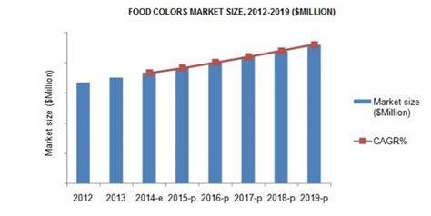 market colors synthetic food color market worth 2 3 billion