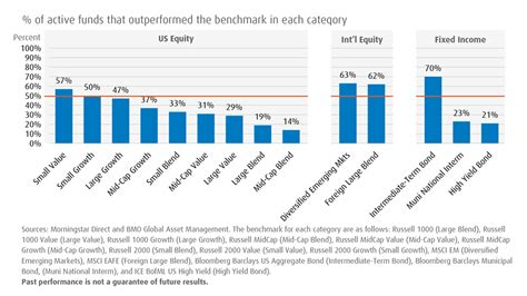 active mutual fund performance   viewpoints