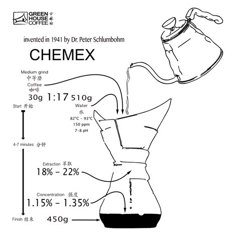 Bring water to a full boil in the kettle. The Chemex is a great tool for brewing coffee, simple ...