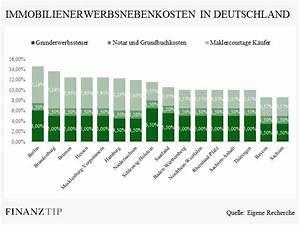 Wohnungskauf Ohne Eigenkapital : baufinanzierung mit bestzins zur traumimmobilie ~ A.2002-acura-tl-radio.info Haus und Dekorationen