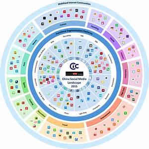 Chinese Social Media Landscape 2015 | Chinese Marketing ...