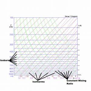 Wx4cast  How To Read A Skew  Log P