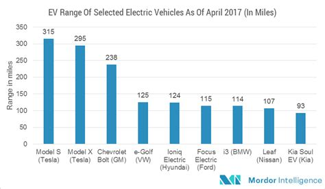 Electric Vehicle Market by Global Automotive High Performance Electric Vehicles