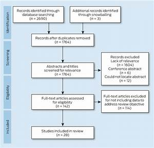 A Systematic Review Of The Challenges To Implementation Of
