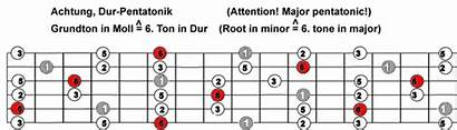 Guitar Pentatonic Moll Category Pentatonik Scala Griffbrett