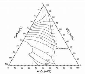 Thermodynamics And Viscosity Aspects In Manganese Nodule