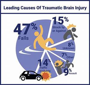 Neuropsychological Evaluation Of Traumatic Brain Injury