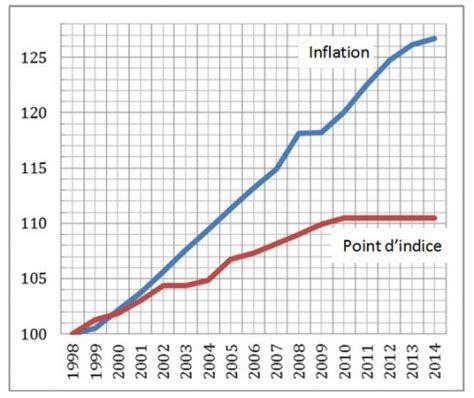 montant du point d indice montant du point d indice 28 images baisse des retraites de 18 n est ce pas exag 233 r 233