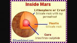 Mars layers kids facts | Science project Planet Mars ...