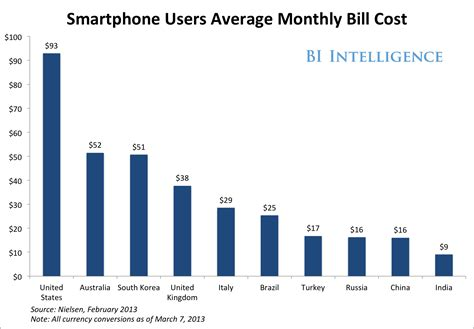 Monatliche Kosten by Americans Pay The World S Most Expensive Smartphone Bills