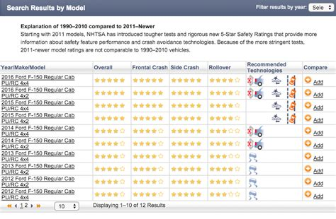 Safety Ratings by How To Find Car Safety Rating Yourmechanic Advice