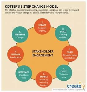 Change Management Tools For Effectively Managing Change