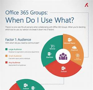 The Office 365 Groups Playbook