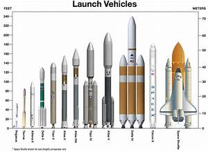 Space Rockets Comparison - Pics about space