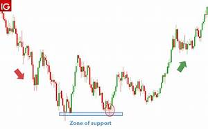Hammer Candlestick Patterns A Trader S Guide