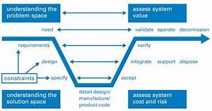 Systems Engineering Handbook Nasa
