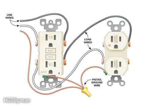 How Install Electrical Outlets The Kitchen Home
