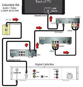 similiar tv connection diagrams keywords tv dvd vcr wiring diagrams wiring diagram website