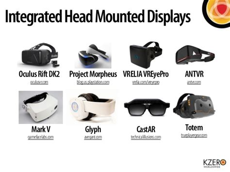 Virtual Reality Hardware Market Q4 2014
