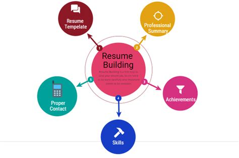 Chronological Resume Wiki by What Is A Chronological Resume Quora