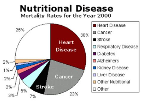 nutritional factor disease statistics