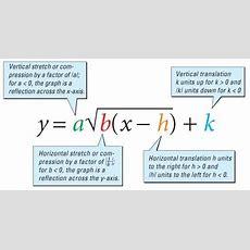 Grade 11 Math Functions (ontario Curriculum)  York Region Tutoring