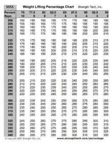 Bench Press Pyramid Sheet by Weight Lifting Percentage Chart Iron Pinterest The