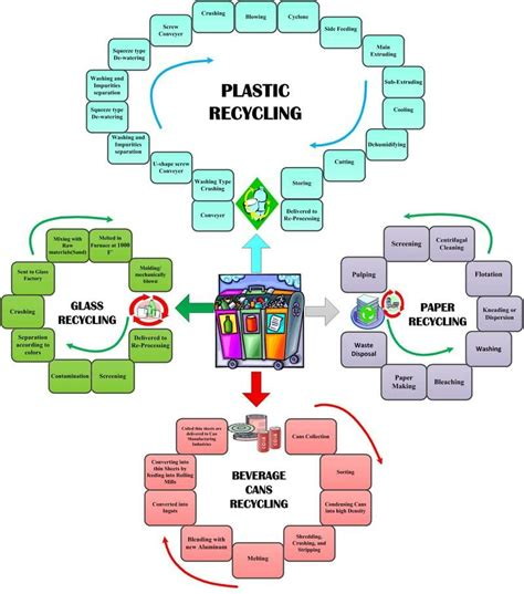 Diagram Of Plastic by The Paper Recycling Process Rec Paper Recycling