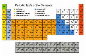 Chemistry World: Periodic Table History
